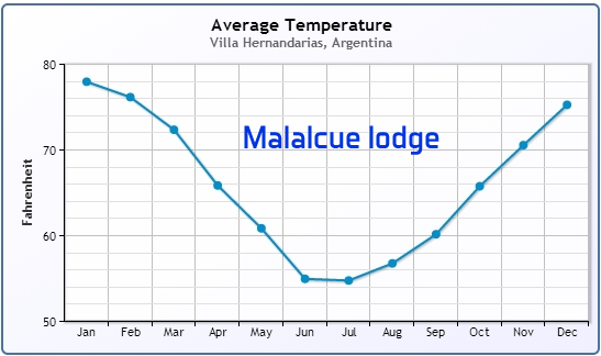 Malalcue lodge average temperature